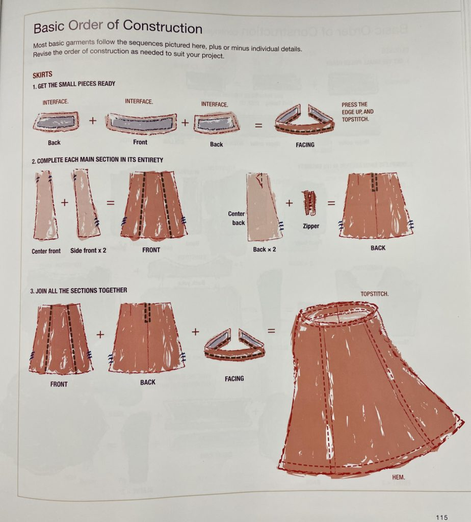 Skirt construction-threads Sewing Guide